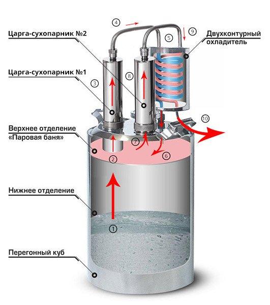 Двухконтурный самогонный аппарат купить в москве самогонный аппарат для воды